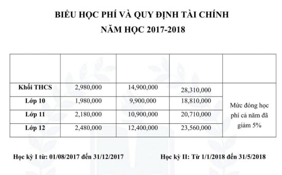 Học phí trường Dân lập Tạ Quang Bửu - trường THCS - THPT quận Hai Bà Trưng, Hà Nội (Ảnh: website nhà trường)
