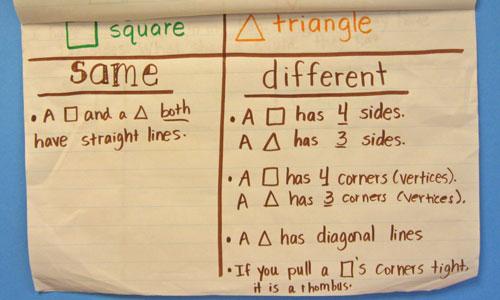 So sánh giữa hình vuông và hình tam giác (Ảnh: kindergartenkindergarten.com)