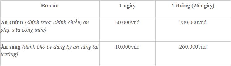 Học phí trường mầm non Lâm Nhi với 2 cơ sở tại quận Ba Đình và huyện Đan Phượng, Hà Nội (Ảnh: website trường)