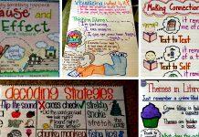 Sơ đồ tổng kết về phương pháp, kỹ năng đọc hiểu (Ảnh: We Are Teachers)