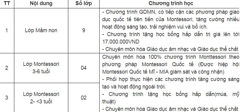 Chương trình học mầm non Thiên đường trẻ thơ tại quận Long Biên, Hà Nội (Ảnh: website trường)