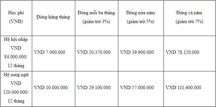 Học phí mầm non trường Genesis, quận Tây Hồ, Hà Nội (Ảnh: website trường)
