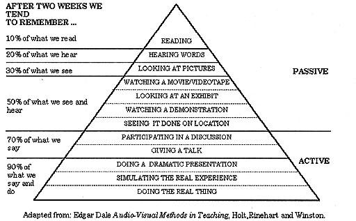 Mô hình kim tự tháp học tập (Ảnh: Arclog)