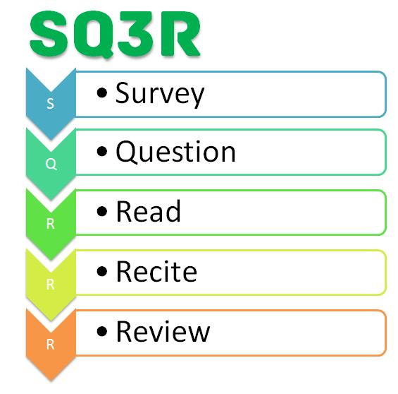 Phương pháp SQ3R giúp trẻ xử lý bài tập về nhà (Ảnh: Boston Media House)
