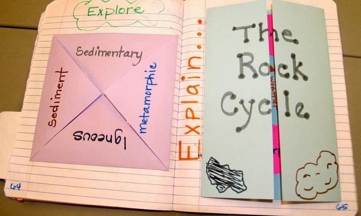 Interactive notebook: vở ghi chép tương tác, khuyến khích trẻ trẻ sáng tạo và khơi gợi hứng thú học tập (Ảnh:Teaching Science With Lynda)