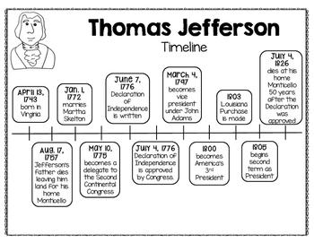Ví dụ về Biểu đồ Dòng thời gian - Time Line (Ảnh: Teachers Pay Teachers)