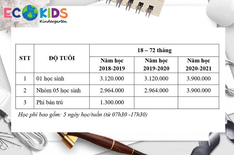 Học phí và các khoản thu trường mầm non Ecokids, quận Hoàng Mai, Thanh Xuân, Cầu Giấy - Hà Nội (Ảnh: website trường)