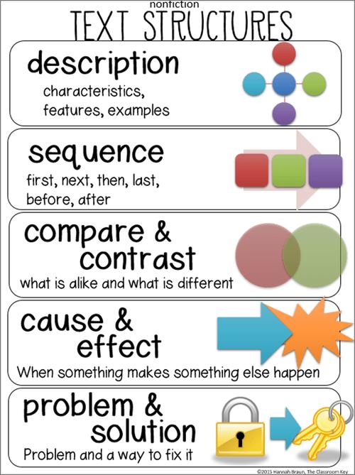 Các dạng cấu trúc văn bản chính (Ảnh: The Classroom Key)