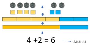 Phương pháp học Toán Singapore - phương pháp CPA (Ảnh: IPPO Japanese Math School)
