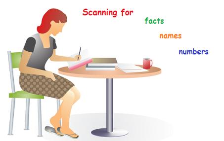 Skimming, Scanning: 2 kỹ năng đọc hiểu quan trọng khi học tiếng Anh (Ảnh: Tienganh123.com)