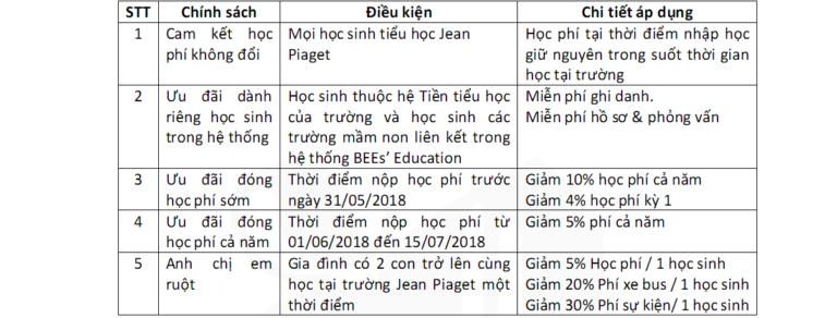 Chính sách ưu đãi và học bổng năm học 2018-2019 của Tiểu học Jean Piaget, Cầu Giấy, Hà Nội (Ảnh: website nhà trường)