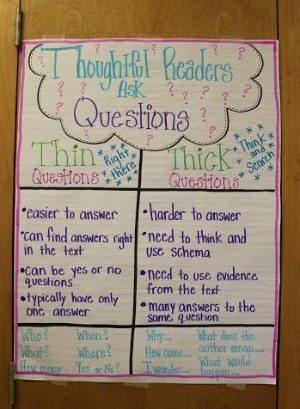 Sơ đồ tổng kết về phương pháp, kỹ năng đọc hiểu (Ảnh: via We Are Teachers)