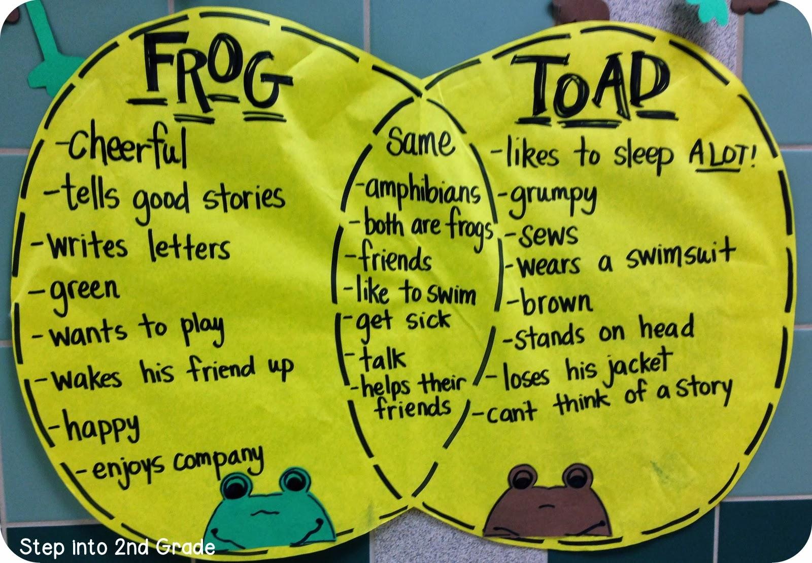 So sánh giữa 2 nhân vật Frog và Toad trong cuốn sách