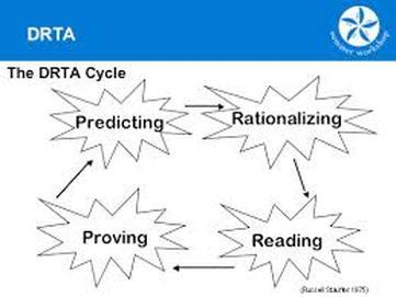 DR-TA – phương pháp dạy trẻ dự đoán khi đọc (Ảnh: STRATEGIES)