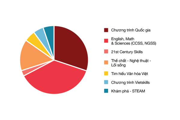 Chương trình học tập hệ song ngữ tại Tiểu học Vietschool Pandora, quận Thanh Xuân, Hà Nội (Ảnh: website trường)