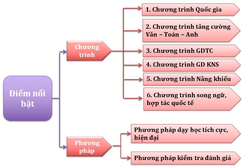 Chương trình học bậc THCS trường Liên cấp Tây Hà Nội, Bắc Từ Liêm, Hà Nội (Ảnh: website nhà trường)
