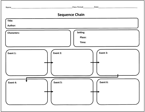 Sequence chain - một mẫu graphic organizer để xâu chuỗi