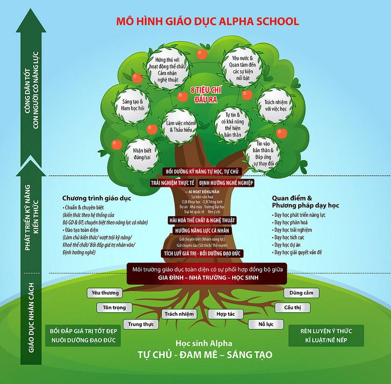 Thông tin về trường THCS Alpha (Hà Nội)