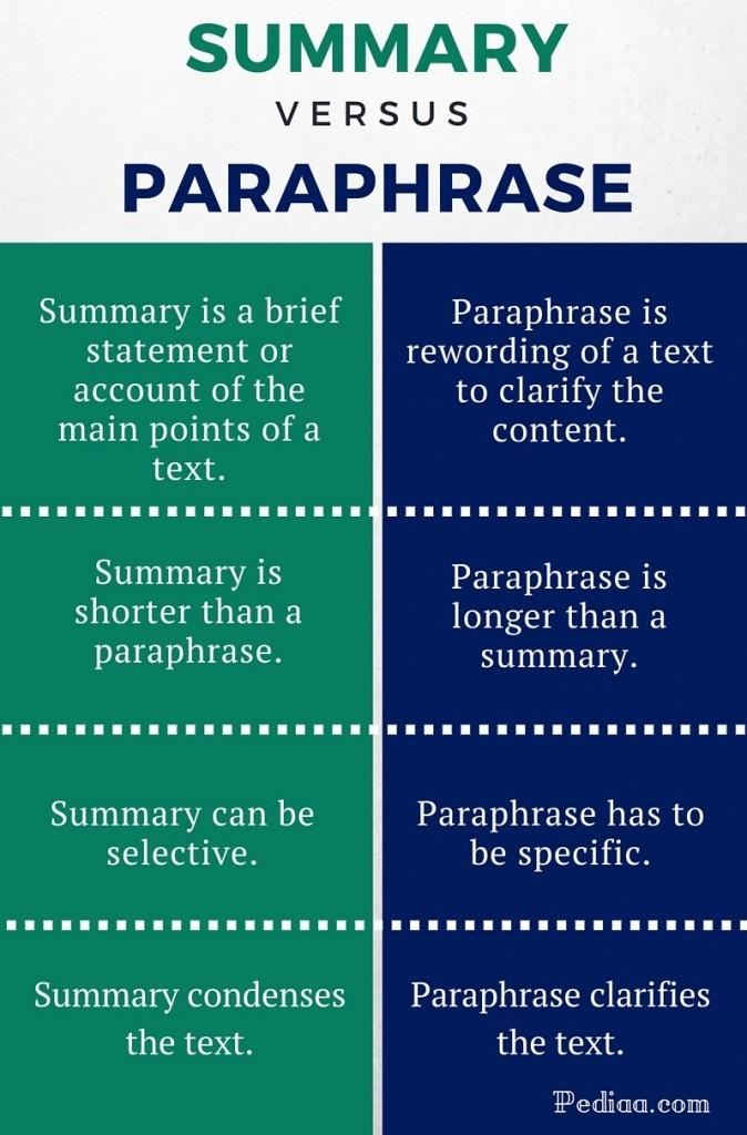 Chi tiết về phương pháp đọc hiểu - Phần 4: Tóm tắt (Summarizing)