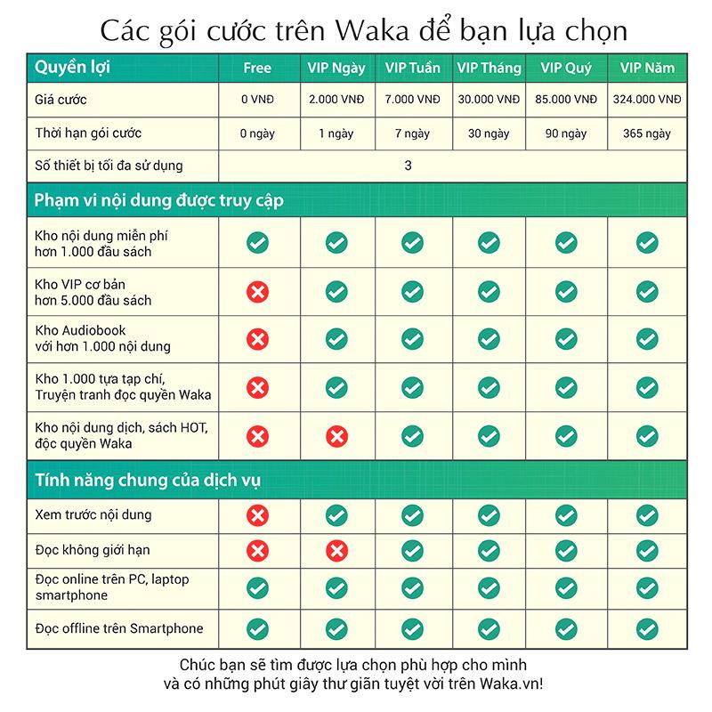 Sách nói trên Waka (Ảnh bảng phí từhttps://waka.vn/goi-cuoc-VIP)