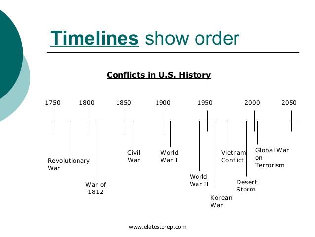 Bảng biểu thời gian các xungđột trong lịch sử Mỹ
