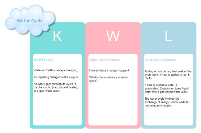 Ví dụ sử dụng biểu đồ KWL khi tìm hiểu về Vòng tuần hoàn nước (Ảnh Edraw)