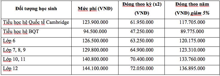 Học phí hệ quốc tế và bán quốc tế trường quốc tế liên cấp Việt Úc tại quận Nam Từ Liêm, Hà Nội (Ảnh: website trường)