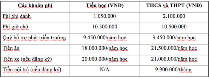 Các khoản phí khác hệ quốc tế và bán quốc tế trường quốc tế liên cấp Việt Úc tại quận Nam Từ Liêm, Hà Nội (Ảnh: website trường)