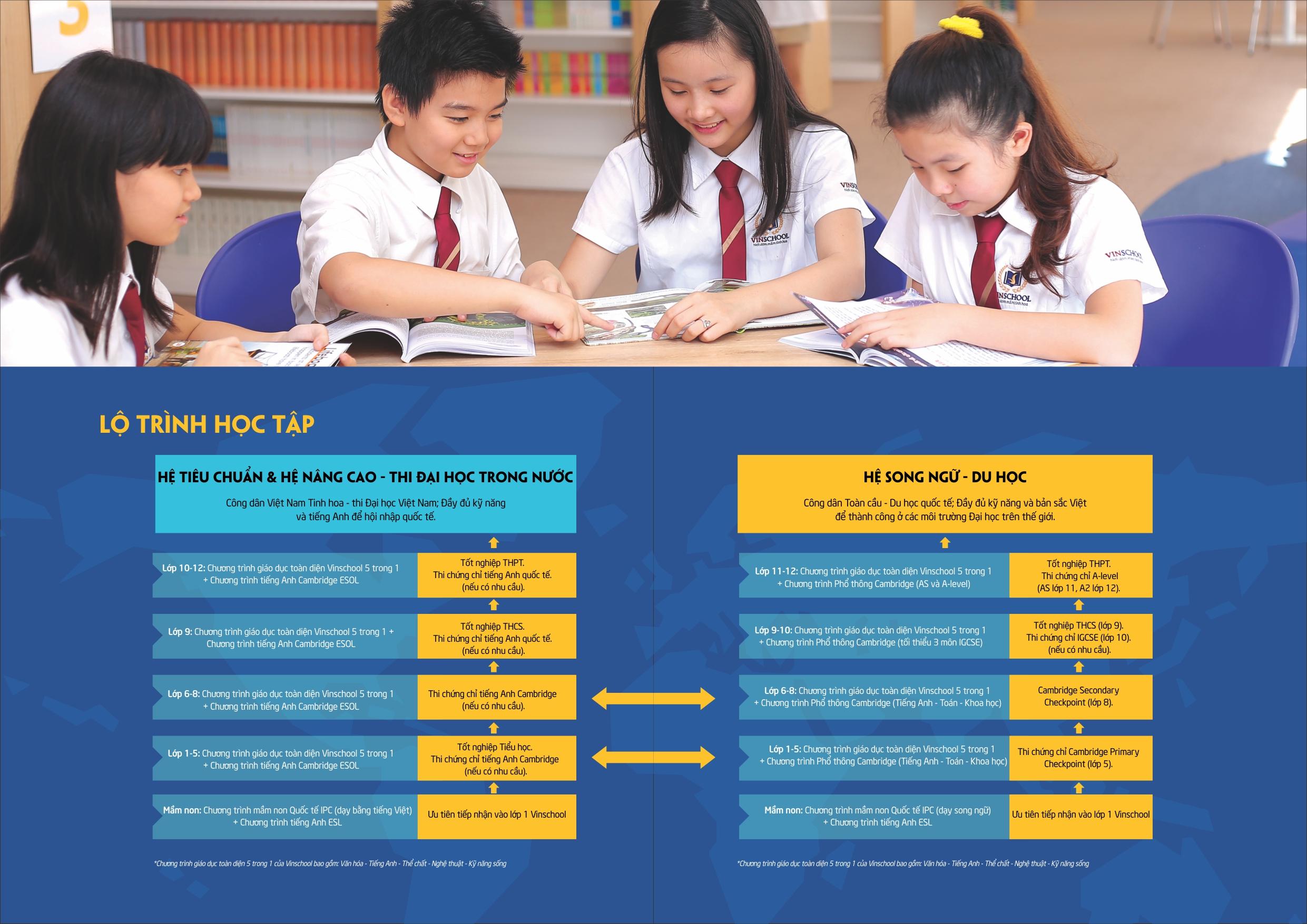 Chương trình học trường phổ thông liên cấp Vinschool (Ảnh: website nhà trường)